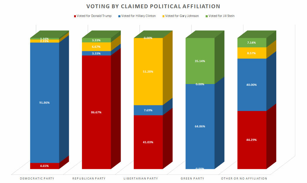 Likelihood of Voting by Political Affiliation